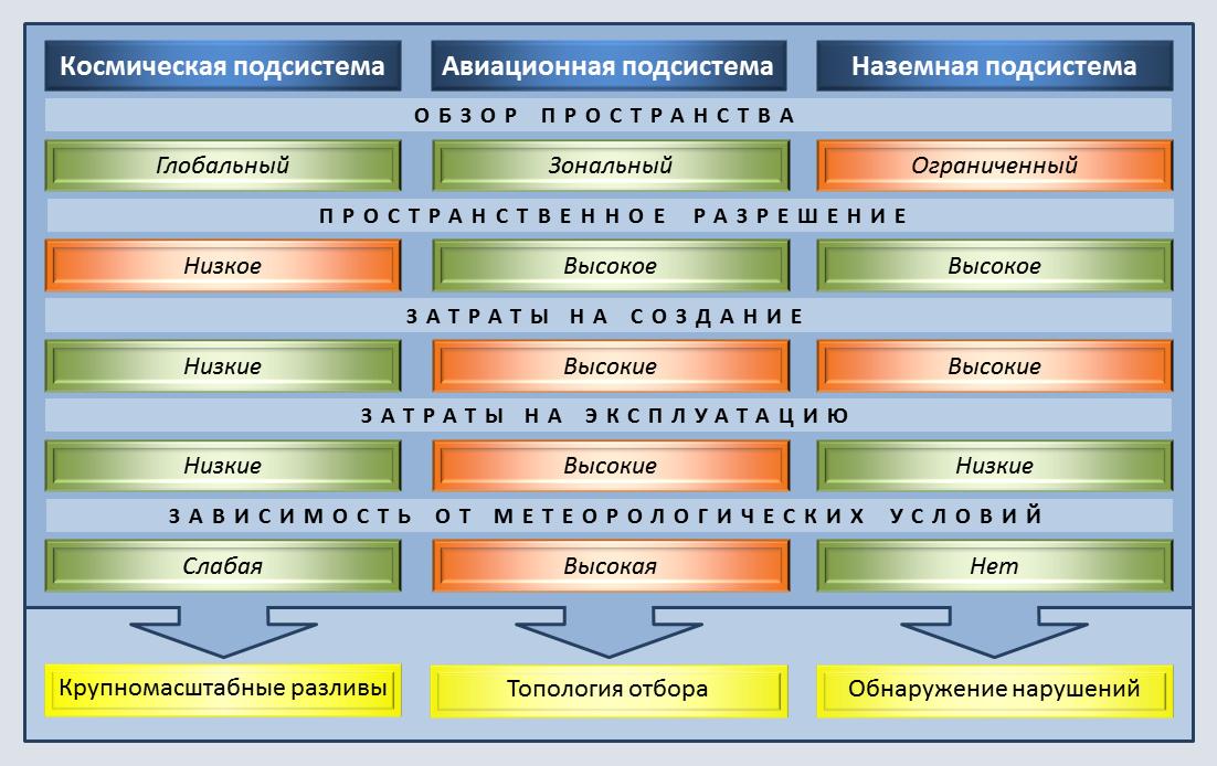 Структура комплексной системы мониторинга магистральных нефтепродуктопроводов